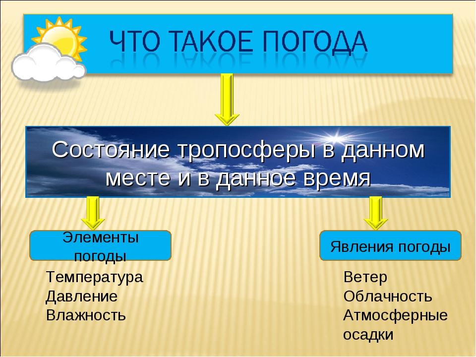 Состояние тропосферы в данном месте и в данное время Элементы погоды Температ...