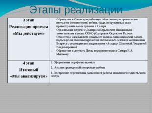 Этапы реализации проекта 3 этап Реализация проекта «Мы действуем» Обращение в