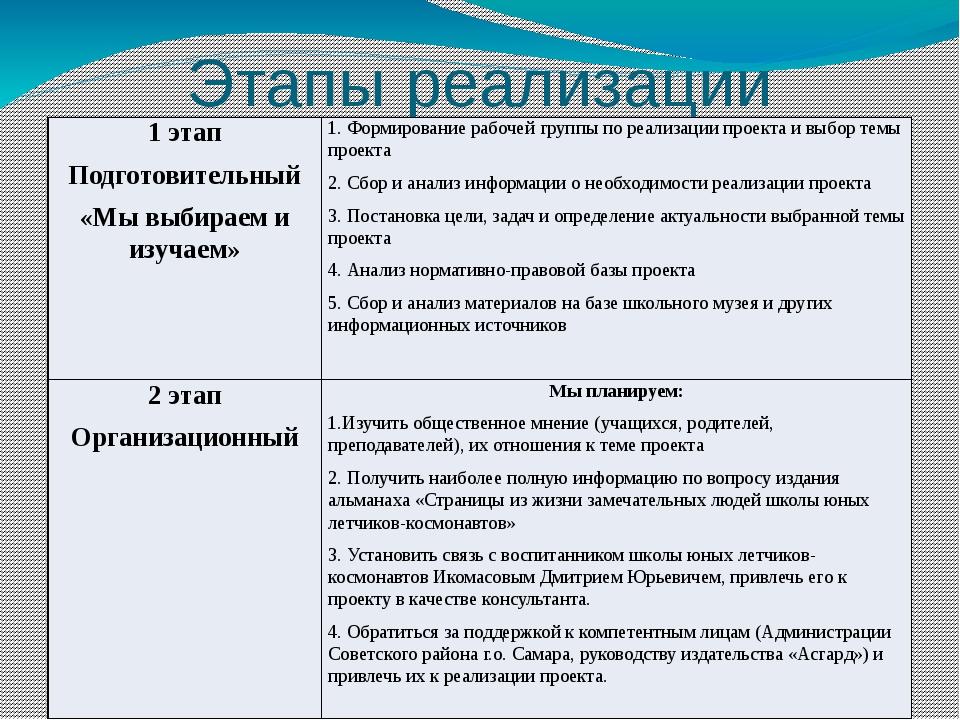 Этапы реализации проекта 1 этап Подготовительный «Мы выбираем и изучаем»  1....