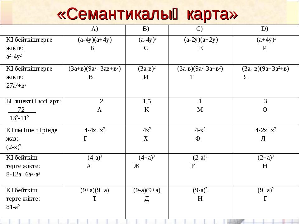 «Семантикалық карта» А)В) С) D) Көбейткіштерге жікте: а2-4у2 (а-4у)(а+4...