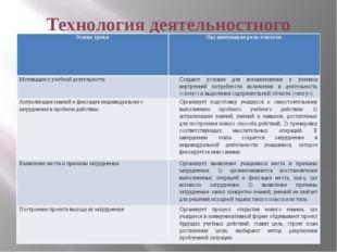 Технология деятельностного метода Этапы урока Организующая роль учителя Мотив