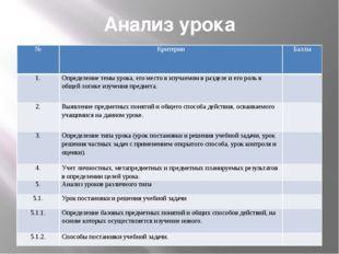 Анализ урока № Критерии Баллы 1. Определение темы урока, его место в изучаемо