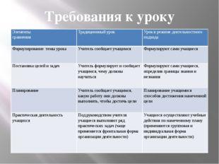 Требования к уроку Элементы сравнения Традиционный урок Урок в режиме деятел