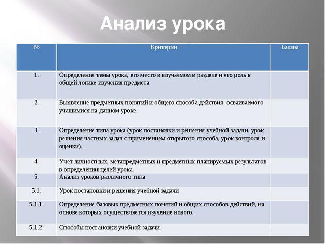 Анализ урока № Критерии Баллы 1. Определение темы урока, его место в изучаемо...