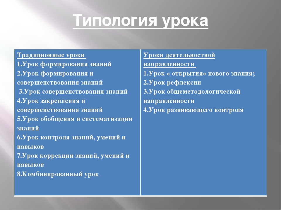 Типология урока Традиционные уроки 1.Урок формирования знаний 2.Урок формиров...