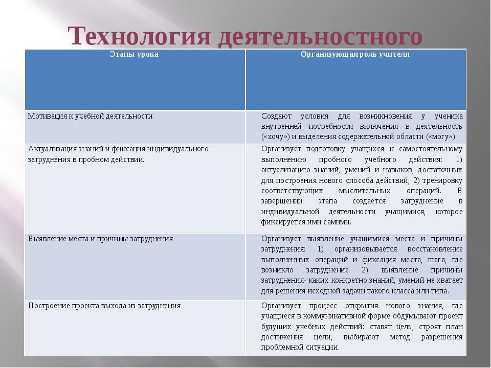 Технология деятельностного метода Этапы урока Организующая роль учителя Мотив...