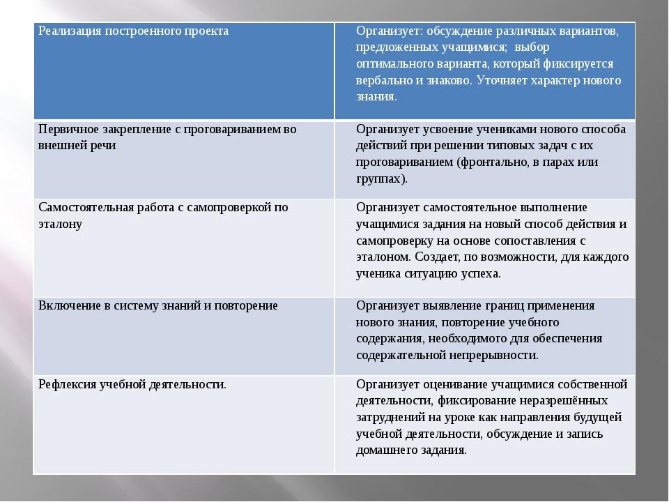 Реализация построенного проекта Организует: обсуждение различных вариантов,...
