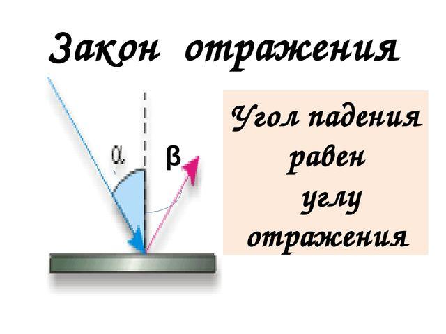 Закон отражения β Угол падения равен углу отражения