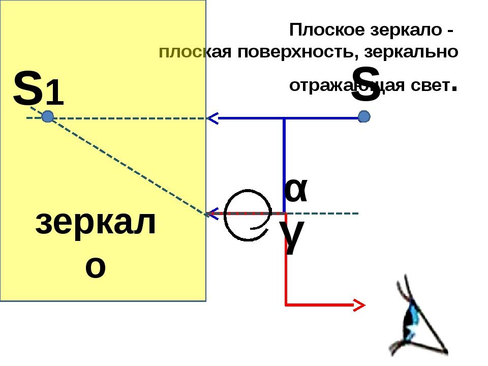 Плоское зеркало - плоская поверхность, зеркально отражающая свет. α γ S S1 зе...