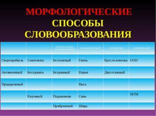 МОРФОЛОГИЧЕСКИЕ СПОСОБЫ СЛОВООБРАЗОВАНИЯ ПРЕФИКСАЛЬНО-СУФФИКСАЛЬНЫЙ БЕЗАФФИКС