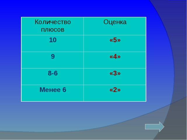 Количество плюсовОценка 10«5» 9«4» 8-6«3» Менее 6«2»