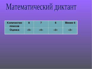 Количество плюсов876Менее 6 Оценка«5»«4»«3»«2»