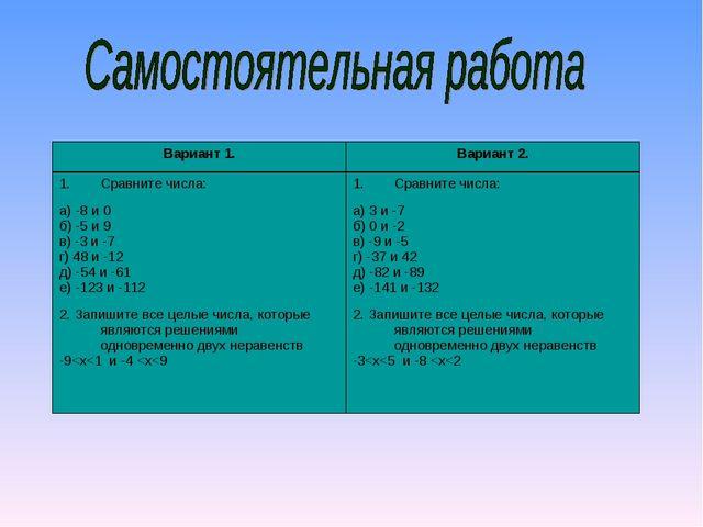 Вариант 1.Вариант 2. Сравните числа: а) -8 и 0 б) -5 и 9 в) -3 и -7 г) 48 и...