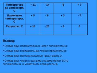 Вывод: Сумма двух положительных чисел положительна; Сумма двух отрицательных