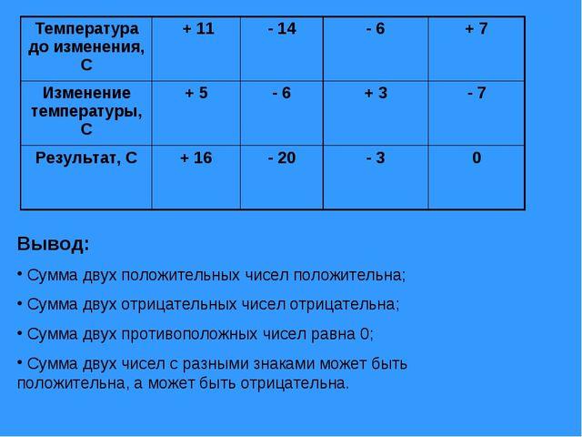 Вывод: Сумма двух положительных чисел положительна; Сумма двух отрицательных...