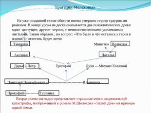Трагедия Мелеховых На уже созданной схеме обвести имена умерших героев траурн