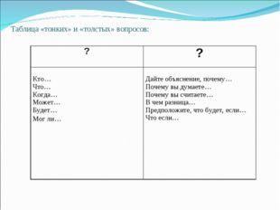 Таблица «тонких» и «толстых» вопросов:  ?? Кто… Что… Когда… Может… Будет… М