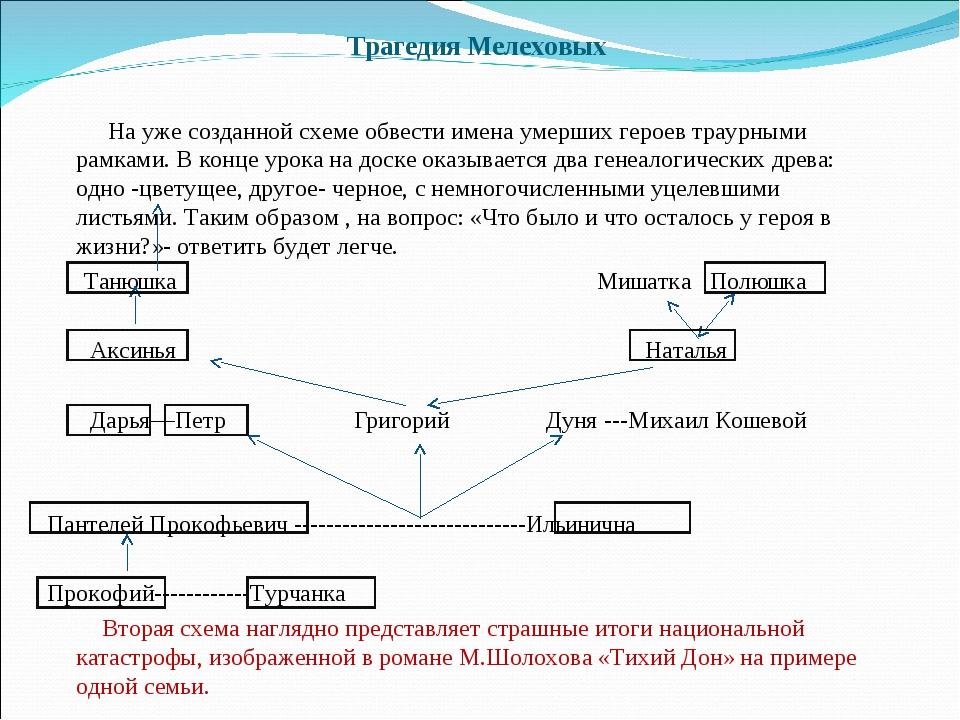 Трагедия Мелеховых На уже созданной схеме обвести имена умерших героев траурн...
