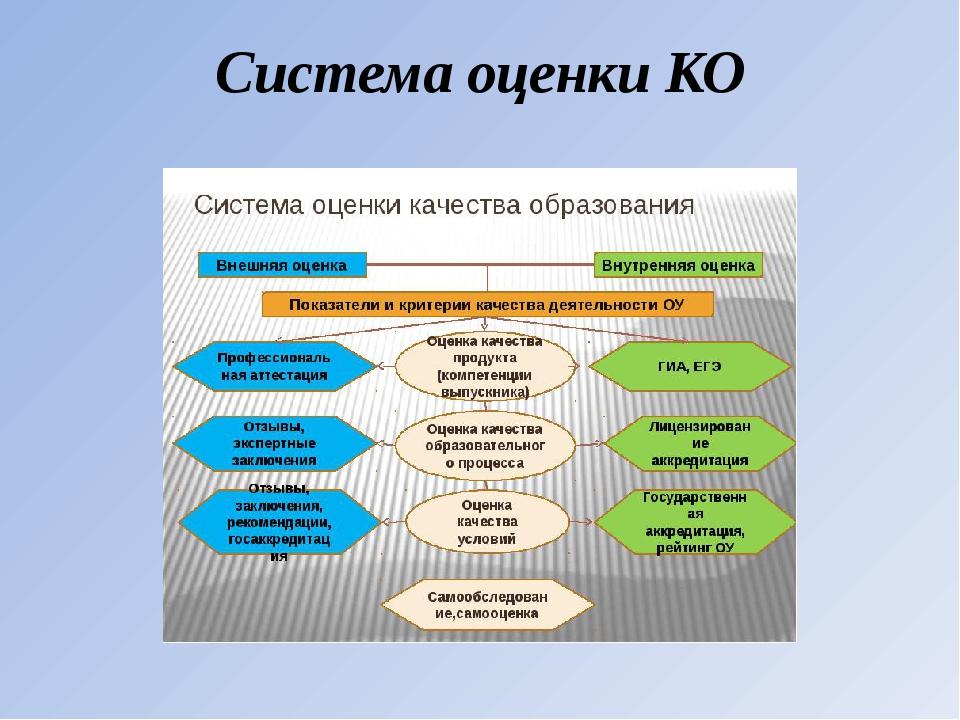 Система оценки КО