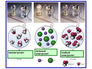 неэлектролит сильный электролит слабый электролит