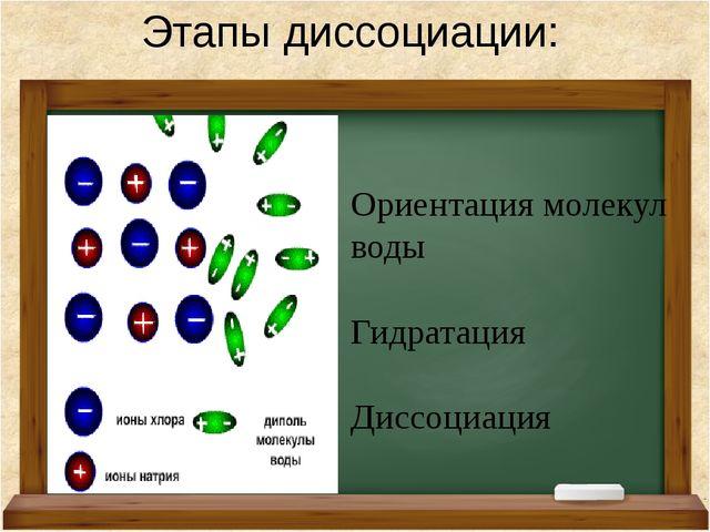 Этапы диссоциации: Ориентация молекул воды Гидратация Диссоциация Ориентация...