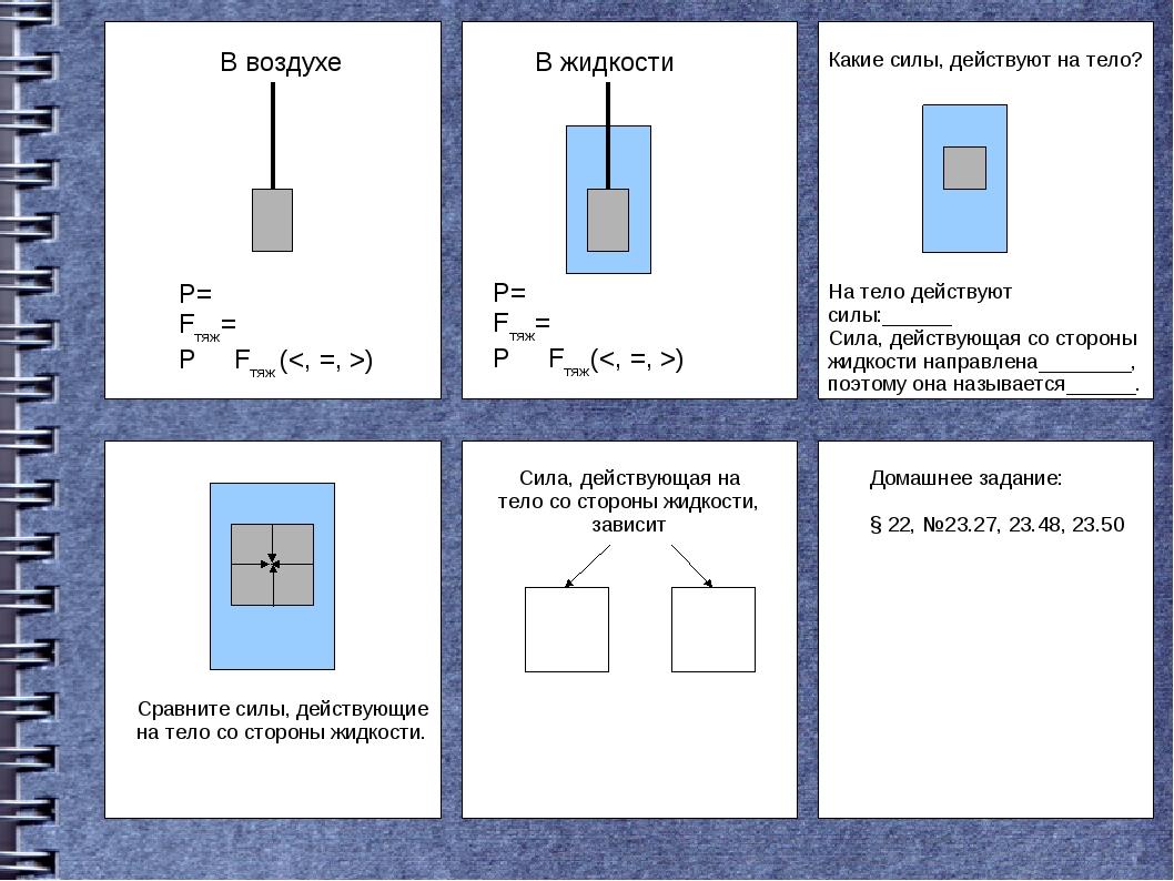 В воздухе Р= Fтяж= Р Fтяж () В жидкости Р= Fтяж= Р Fтяж() На тело действуют с...