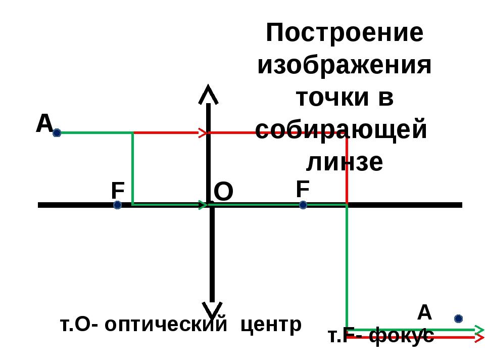 т.О- оптический центр О F Построение изображения точки в собирающей линзе т.F...