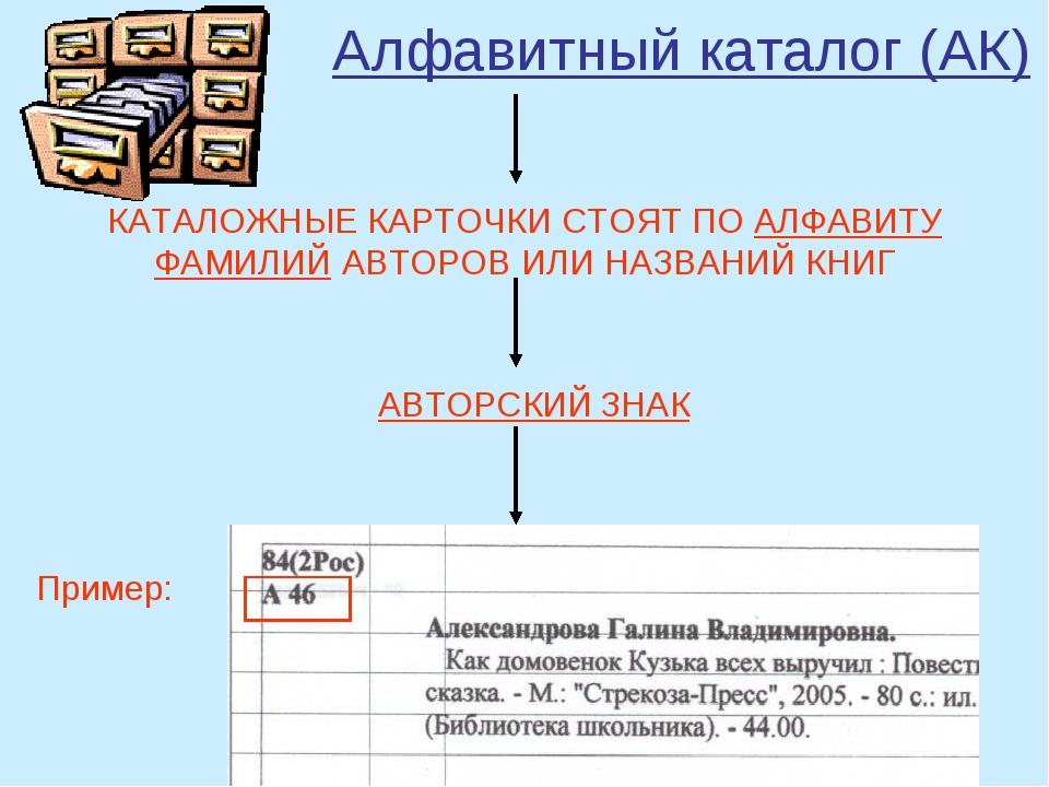 Алфавитный каталог (АК) КАТАЛОЖНЫЕ КАРТОЧКИ СТОЯТ ПО АЛФАВИТУ ФАМИЛИЙ АВТОРО...