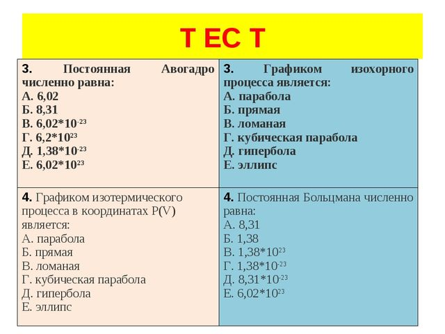 Т ЕС Т 3. Постоянная Авогадро численно равна: А. 6,02 Б. 8,31 В. 6,02*10-23...