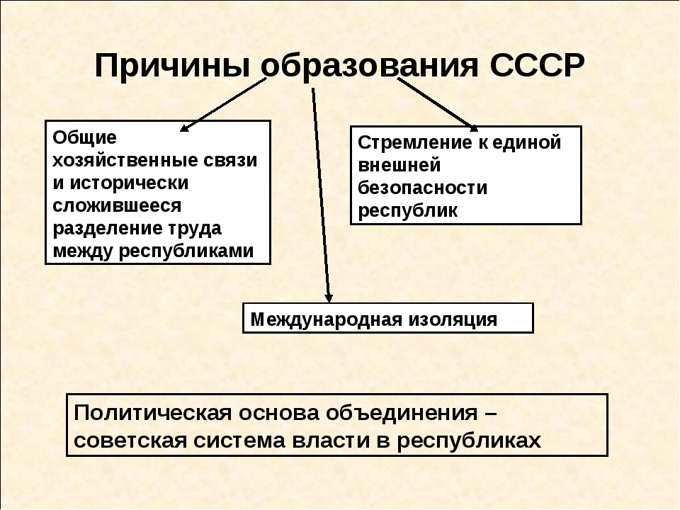 Причины образования СССР Общие хозяйственные связи и исторически сложившееся...