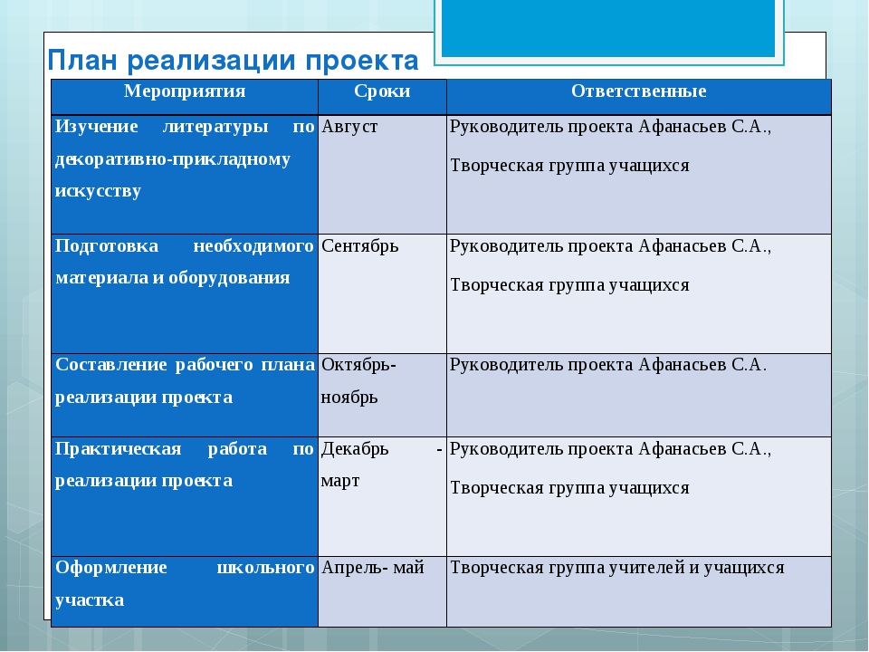 План реализации проекта МероприятияСрокиОтветственные Изучение литературы п...