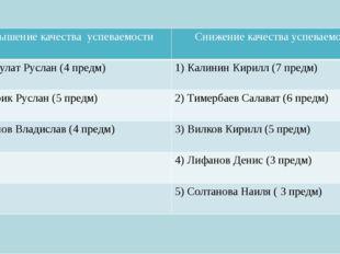Повышение качества успеваемости Снижение качества успеваемости 1)БарбулатРусл