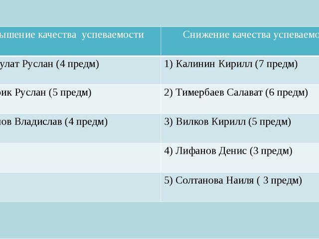 Повышение качества успеваемости Снижение качества успеваемости 1)БарбулатРусл...