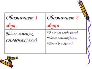 Обозначает 1 звукОбозначает 2 звука После мягких согласных (люк)В начале сл