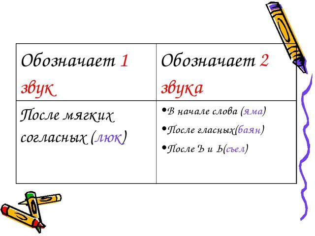 Обозначает 1 звукОбозначает 2 звука После мягких согласных (люк)В начале сл...