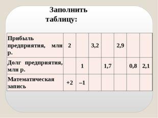 Заполнить таблицу: Прибыль предприятия,млнр. 2 3,2 2,9 Долг предприятия, млн