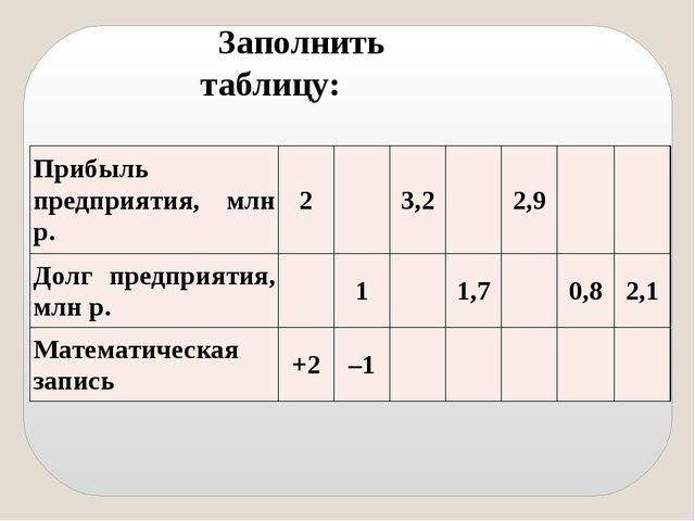 Заполнить таблицу: Прибыль предприятия,млнр. 2 3,2 2,9 Долг предприятия, млн...
