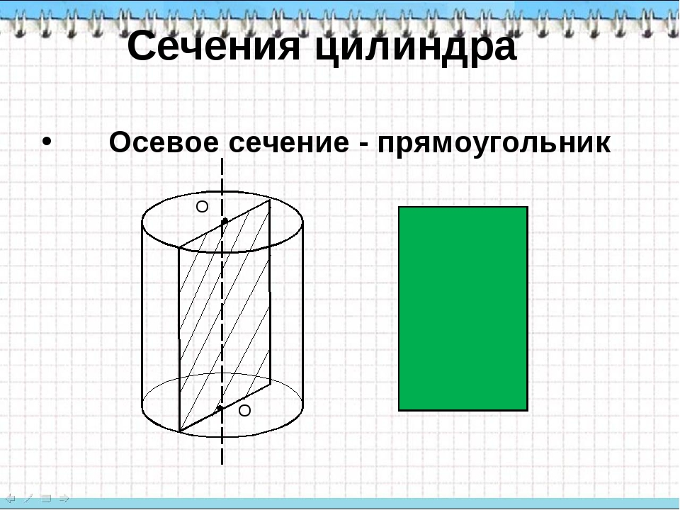 Осевое сечение - прямоугольник О О Сечения цилиндра