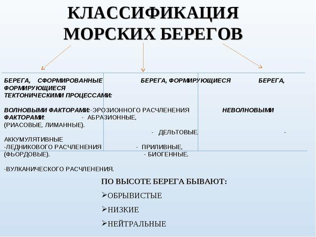 КЛАССИФИКАЦИЯ МОРСКИХ БЕРЕГОВ БЕРЕГА, СФОРМИРОВАННЫЕ БЕРЕГА, ФОРМИРУЮЩИЕСЯ БЕ...