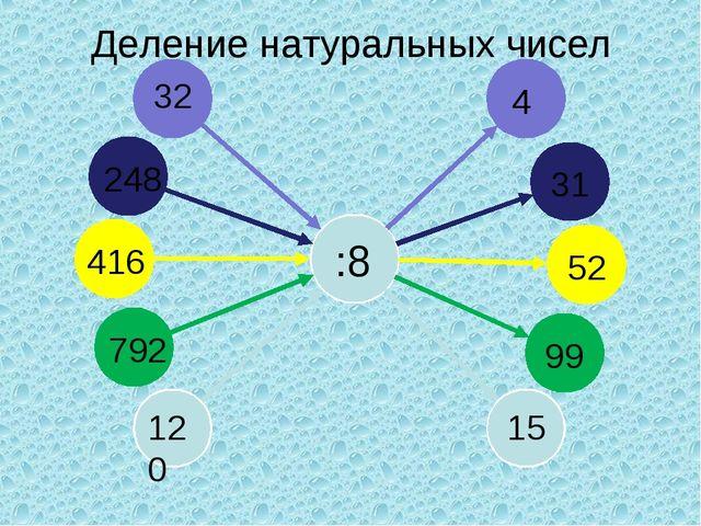 Деление натуральных чисел 32 :8 248 416 792 120 4 31 52 99 15