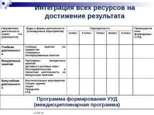 * Интеграция всех ресурсов на достижение результата Направление деятельности
