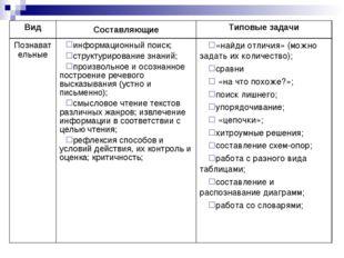 ВидСоставляющиеТиповые задачи Познавательныеинформационный поиск; структур