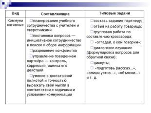 ВидСоставляющиеТиповые задачи Коммуникативныепланирование учебного сотрудн