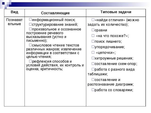 ВидСоставляющиеТиповые задачи Познавательныеинформационный поиск; структур...