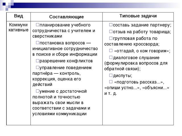 ВидСоставляющиеТиповые задачи Коммуникативныепланирование учебного сотрудн...