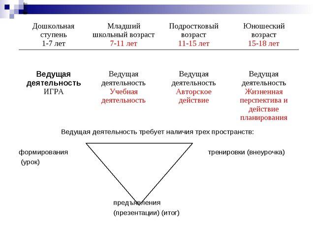 Ведущая деятельность требует наличия трех пространств:  формированиятре...