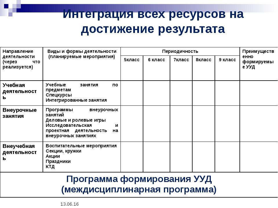 * Интеграция всех ресурсов на достижение результата Направление деятельности...