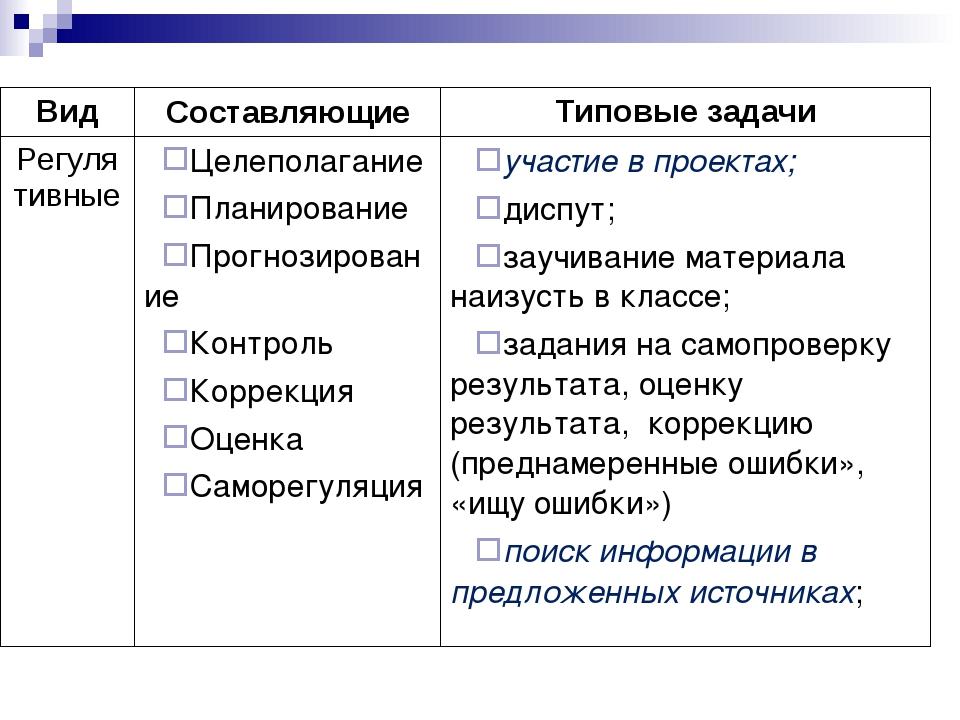 ВидСоставляющиеТиповые задачи РегулятивныеЦелеполагание Планирование Прогн...
