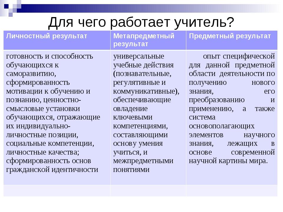 Для чего работает учитель? Личностный результатМетапредметный результатПред...