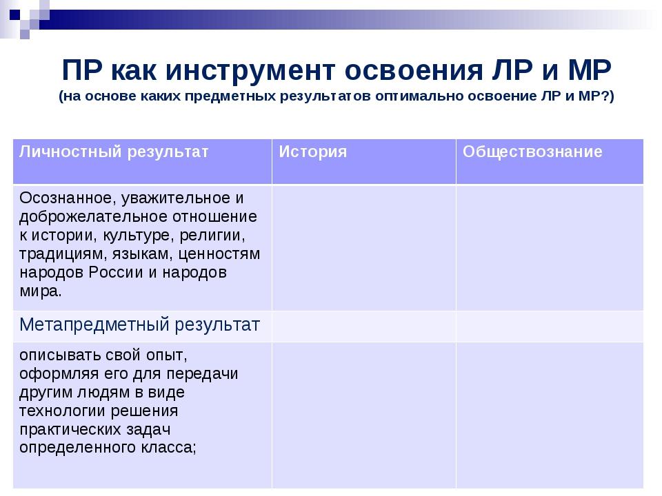 ПР как инструмент освоения ЛР и МР (на основе каких предметных результатов оп...